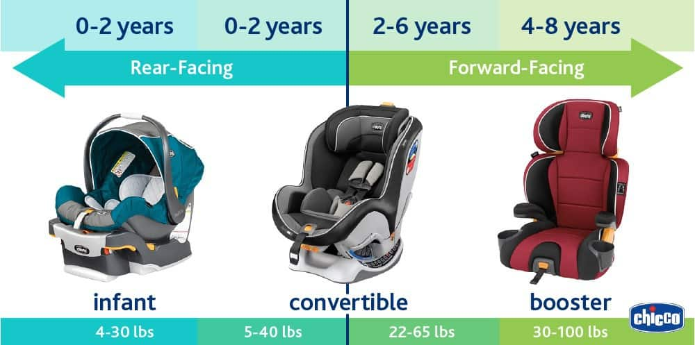Choose The Right Type Of Car Seat For Your Babys Age